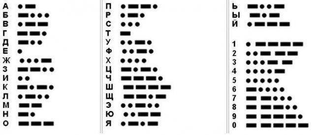 Кодирование числовой информации - Справочник студента