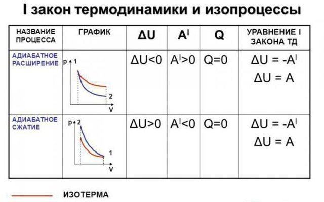 Адиабатический процесс - Справочник студента