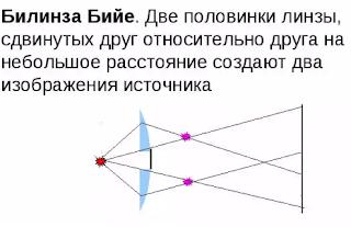 Получение интерференционных картин делением волнового фронта (метод Юнга) и делением амплитуды (метод Френеля) - Справочник студента