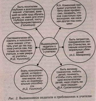 Личность учителя и её направленность - Справочник студента
