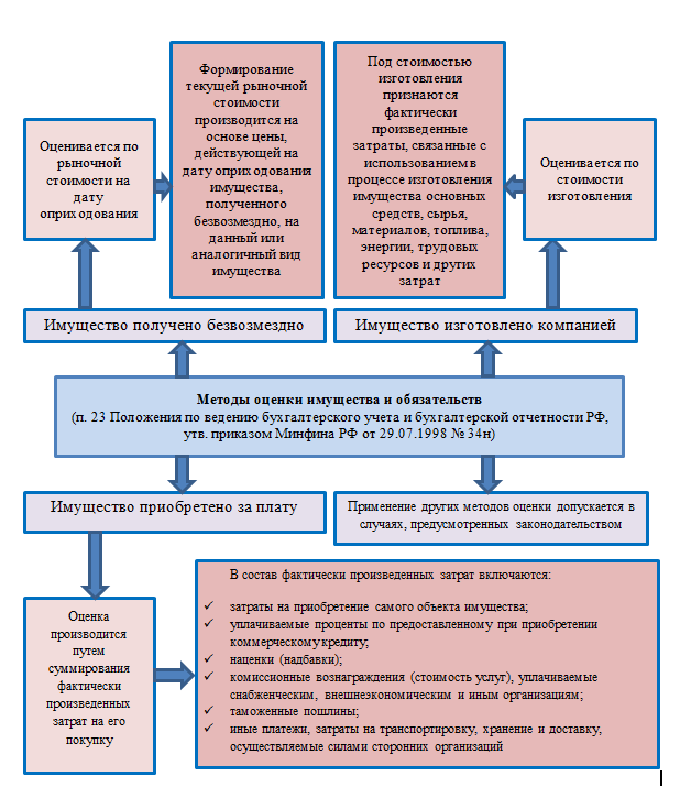 Оценка имущества и обязательств - Справочник студента