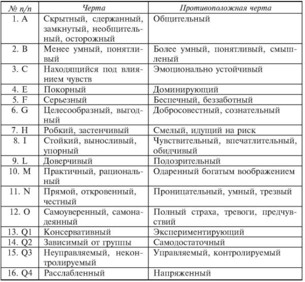 Сравнительный анализ отечественных и зарубежных теорий эмоций - Справочник студента