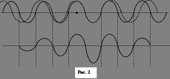 Фазовая и групповая скорости и их соотношение, формула Рэлея - Справочник студента