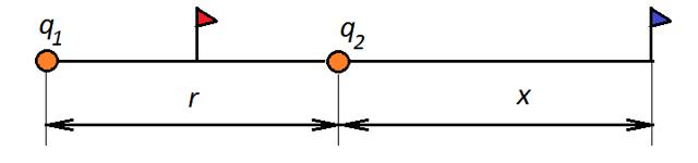 Вектор напряженности электрического поля - Справочник студента