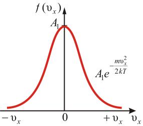 Закон распределения молекул по скоростям - Справочник студента