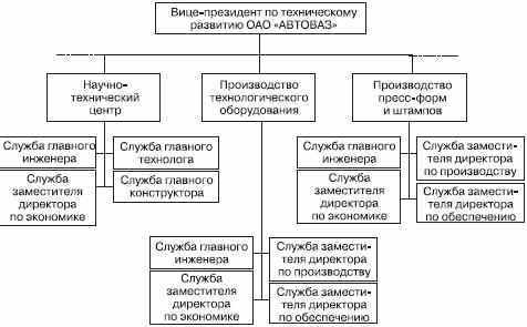Дивизиональная организация - Справочник студента