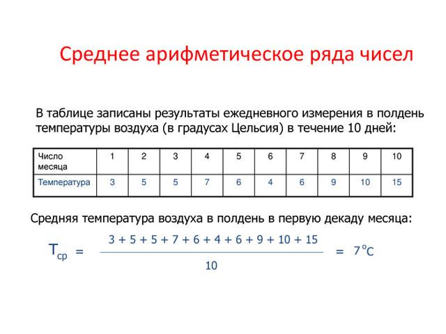 Среднее арифметическое, размах и мода - Справочник студента
