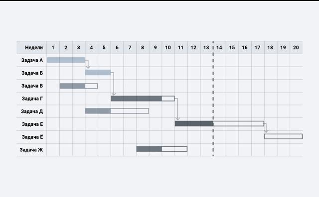 Диаграмма Ганта - Справочник студента