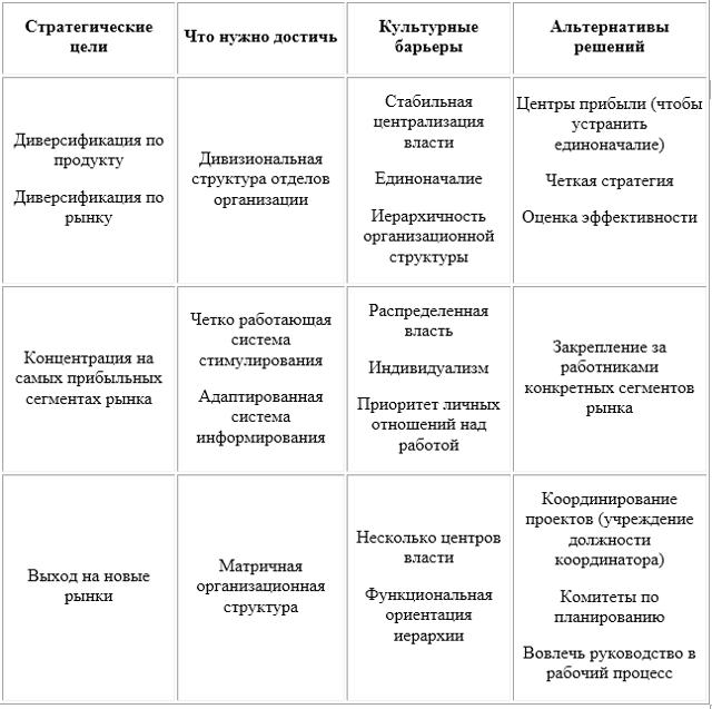 Соответствие культуры принятой стратегии - Справочник студента