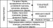 Классификация рыночных структур - Справочник студента