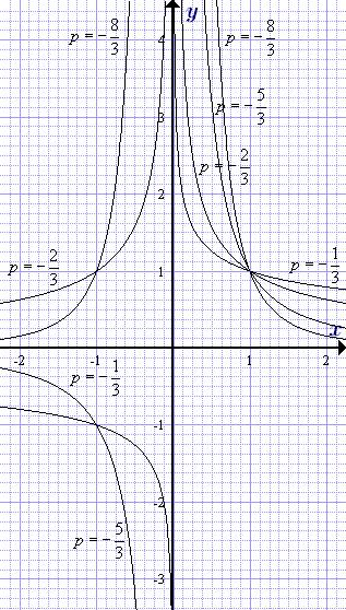 Степенная функция - Справочник студента