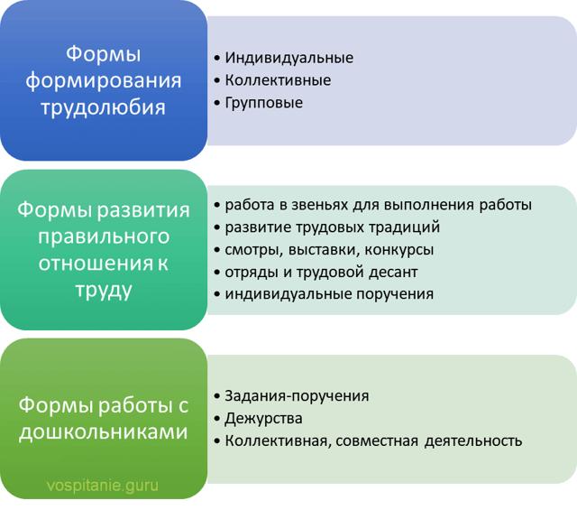 Понятие и система трудового воспитания - Справочник студента