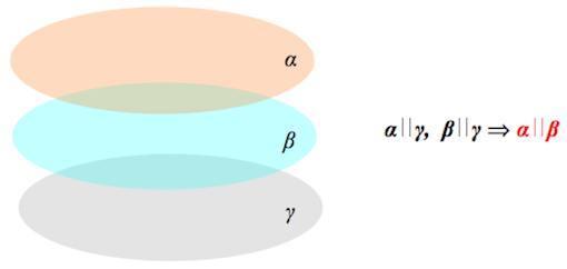 Параллельность плоскостей - Справочник студента