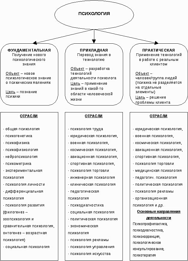 Основные отрасли психологии - Справочник студента