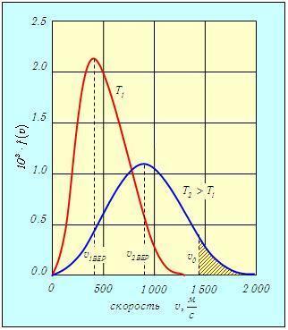 Средняя скорость молекул - Справочник студента
