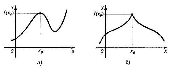 Максимум и минимум функции - Справочник студента