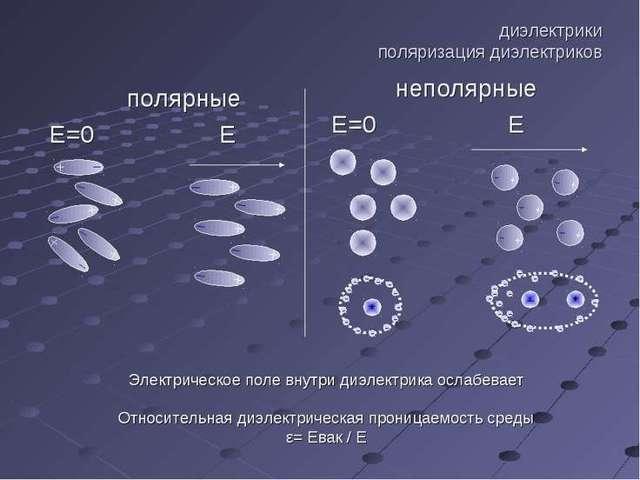 Понятие о тензоре диэлектрической проницаемости - Справочник студента