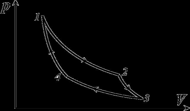 Цикл Карно - Справочник студента