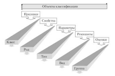 Классификация социальных и хозяйственных организаций - Справочник студента