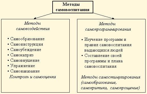 Теория самовоспитания - Справочник студента