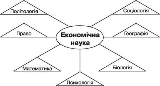 Взаимосвязь экономической теории с другими науками - Справочник студента