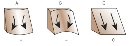 Кривизна и её вычисление - Справочник студента