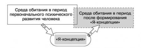 Роль «Я-концепции» в жизни личности - Справочник студента