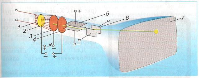 Электрический ток в вакууме - Справочник студента