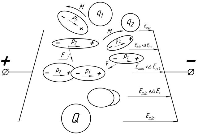 Пондеромоторные силы в электрическом поле - Справочник студента