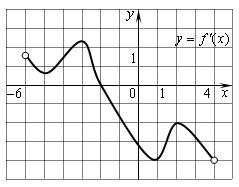 График производной - Справочник студента
