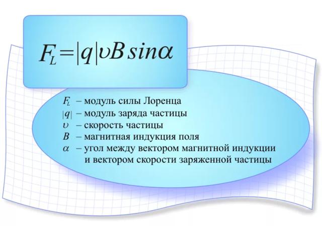 Сила Лоренца - Справочник студента