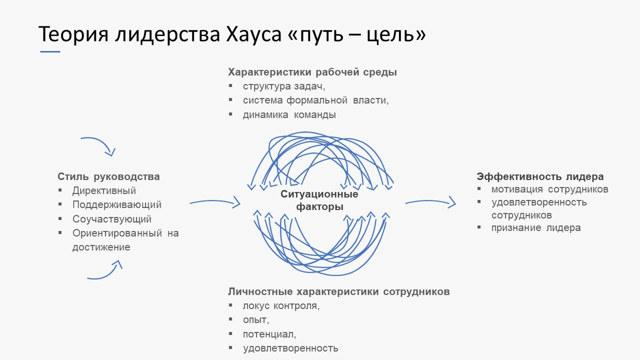 Модель лидерства «путь — цель» Хауза и Митчелла - Справочник студента