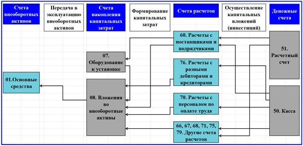 Учет прочих капитальных затрат - Справочник студента