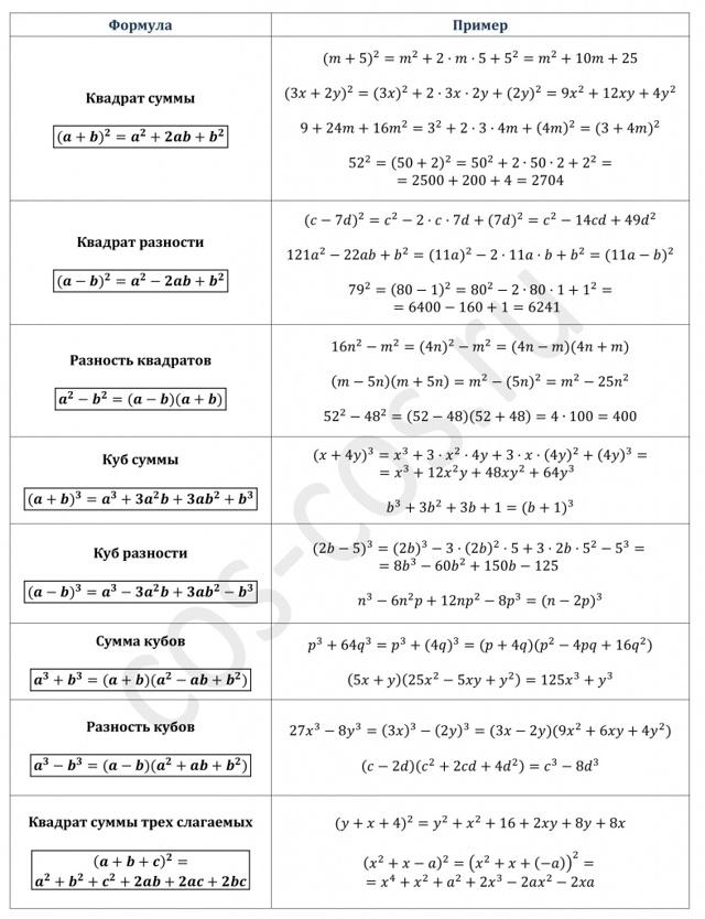 Формулы сокращенного умножения - Справочник студента