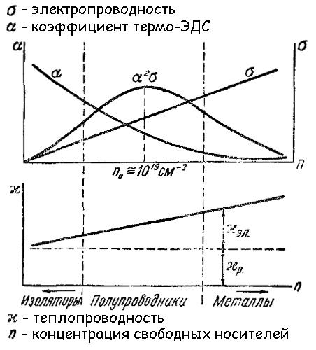 Эффект Пельтье - Справочник студента