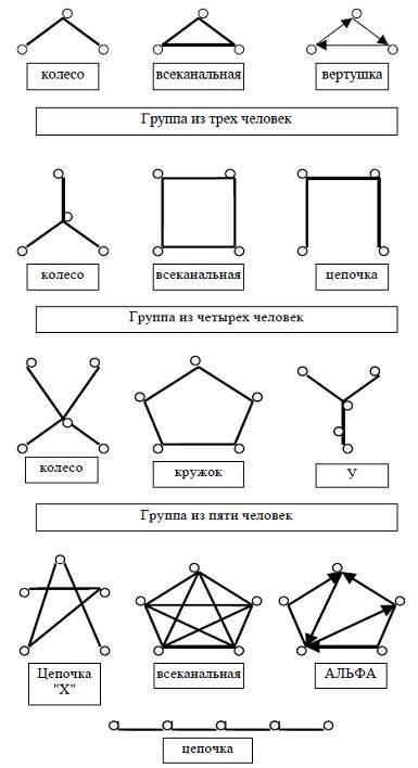 Коммуникационные стили - Справочник студента