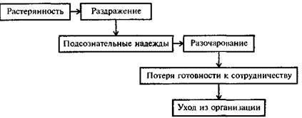 Восприятие роли исполнителем - Справочник студента