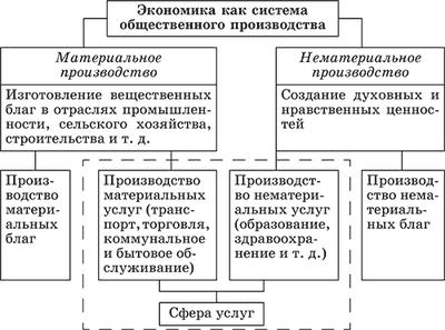 Экономика как наука - Справочник студента