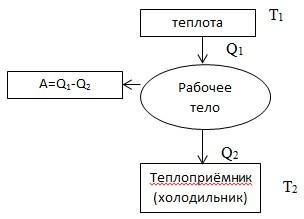 Второе начало термодинамики - Справочник студента