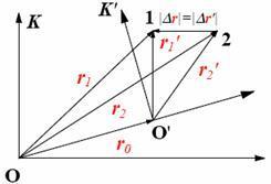 Преобразования Галилея. Принцип относительности в классической механике - Справочник студента