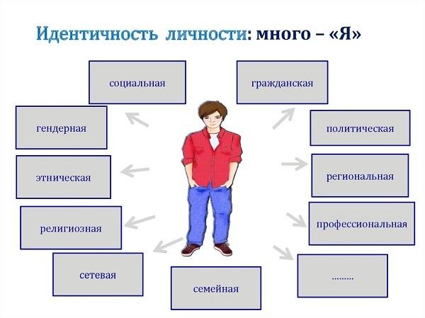 Эпигенетическая теория Э. Эриксона - Справочник студента