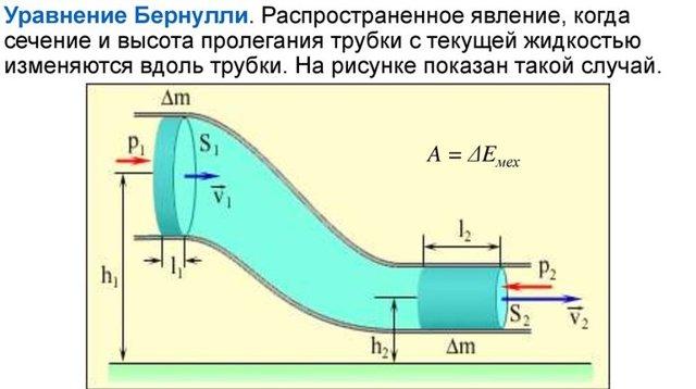 Уравнение Бернулли - Справочник студента
