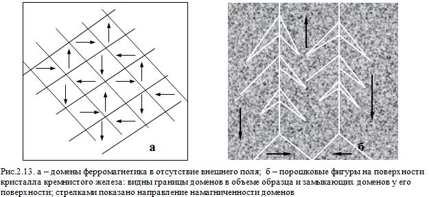 Ферромагнетики и доменная структура - Справочник студента
