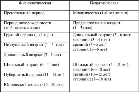 Возрастная периодизация и подготовка детей к школе - Справочник студента
