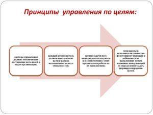 Управление по целям (УПЦ) - Справочник студента