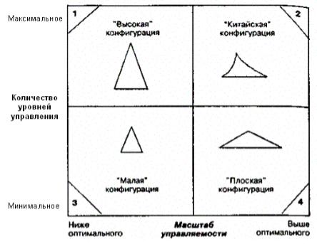 Иерархия в организации и ее звенность - Справочник студента