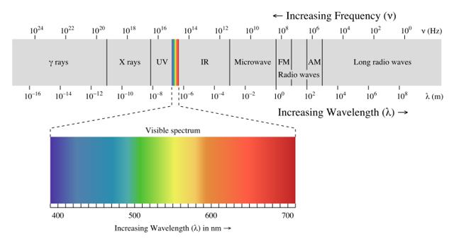 Классификация электромагнитных волн - Справочник студента