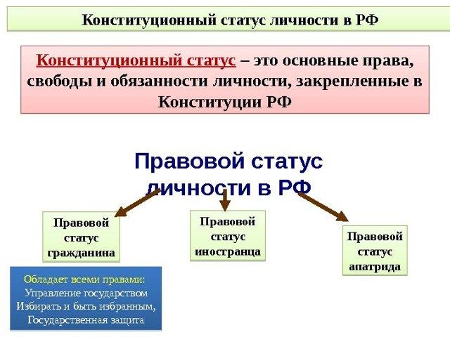Основные виды конституционных прав и свобод - Справочник студента