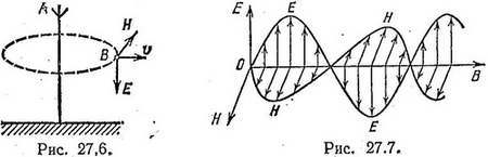 Скорость распространения электромагнитных волн - Справочник студента