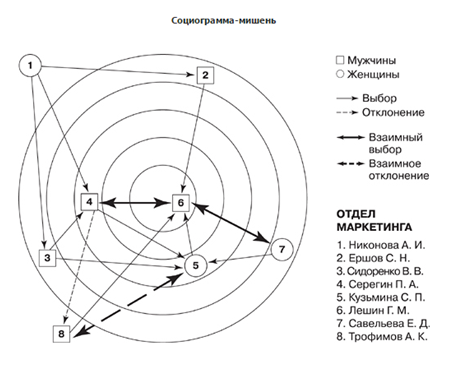 Социометрия - Справочник студента
